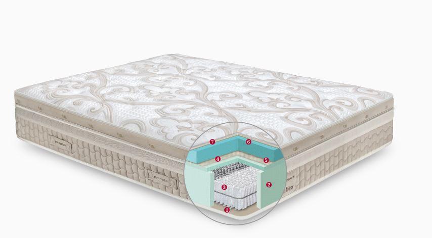 Materassi mondial casa cheap best materassi lattice - Pentole mondial casa opinioni ...
